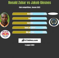 Ronald Zubar vs Jakob Glesnes h2h player stats