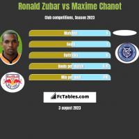 Ronald Zubar vs Maxime Chanot h2h player stats
