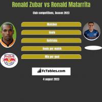 Ronald Zubar vs Ronald Matarrita h2h player stats