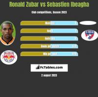 Ronald Zubar vs Sebastien Ibeagha h2h player stats