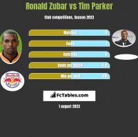 Ronald Zubar vs Tim Parker h2h player stats