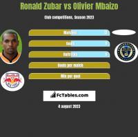 Ronald Zubar vs Olivier Mbaizo h2h player stats