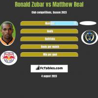 Ronald Zubar vs Matthew Real h2h player stats