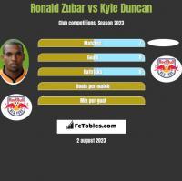 Ronald Zubar vs Kyle Duncan h2h player stats