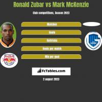 Ronald Zubar vs Mark McKenzie h2h player stats