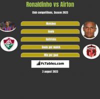 Ronaldinho vs Airton h2h player stats