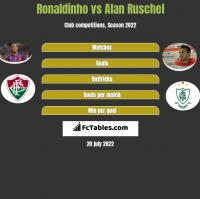 Ronaldinho vs Alan Ruschel h2h player stats