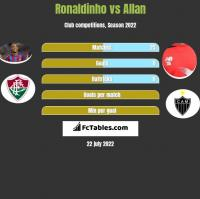 Ronaldinho vs Allan h2h player stats