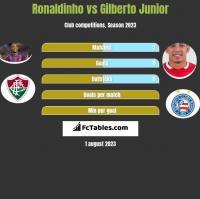 Ronaldinho vs Gilberto Junior h2h player stats