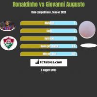 Ronaldinho vs Giovanni Augusto h2h player stats