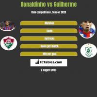 Ronaldinho vs Guilherme h2h player stats