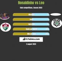 Ronaldinho vs Leo h2h player stats