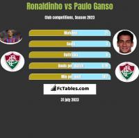 Ronaldinho vs Paulo Ganso h2h player stats