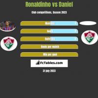 Ronaldinho vs Daniel h2h player stats