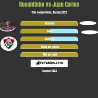 Ronaldinho vs Juan Carlos h2h player stats