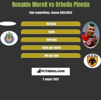 Ronaldo Morell vs Orbelin Pineda h2h player stats