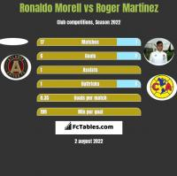 Ronaldo Morell vs Roger Martinez h2h player stats