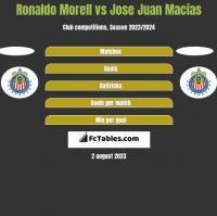 Ronaldo Morell vs Jose Juan Macias h2h player stats