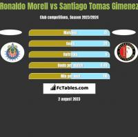 Ronaldo Morell vs Santiago Tomas Gimenez h2h player stats