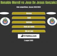 Ronaldo Morell vs Jose De Jesus Gonzalez h2h player stats