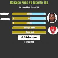 Ronaldo Pena vs Alberto Elis h2h player stats