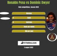 Ronaldo Pena vs Dominic Dwyer h2h player stats