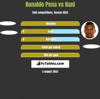 Ronaldo Pena vs Nani h2h player stats