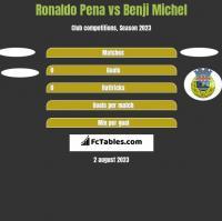 Ronaldo Pena vs Benji Michel h2h player stats