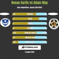 Ronan Curtis vs Adam May h2h player stats