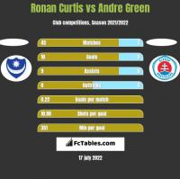 Ronan Curtis vs Andre Green h2h player stats