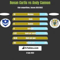 Ronan Curtis vs Andy Cannon h2h player stats