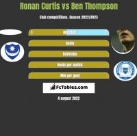 Ronan Curtis vs Ben Thompson h2h player stats