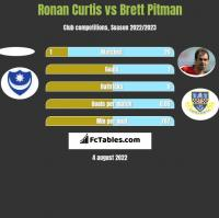 Ronan Curtis vs Brett Pitman h2h player stats