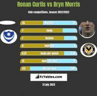 Ronan Curtis vs Bryn Morris h2h player stats