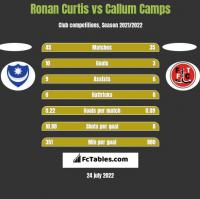 Ronan Curtis vs Callum Camps h2h player stats