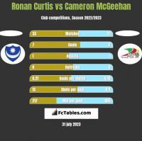 Ronan Curtis vs Cameron McGeehan h2h player stats