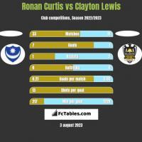Ronan Curtis vs Clayton Lewis h2h player stats