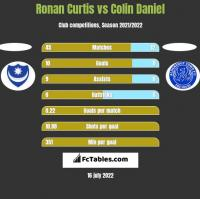 Ronan Curtis vs Colin Daniel h2h player stats