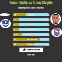 Ronan Curtis vs Conor Chaplin h2h player stats