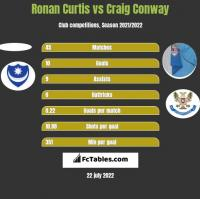 Ronan Curtis vs Craig Conway h2h player stats