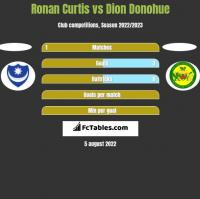 Ronan Curtis vs Dion Donohue h2h player stats
