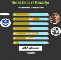 Ronan Curtis vs Funso Ojo h2h player stats