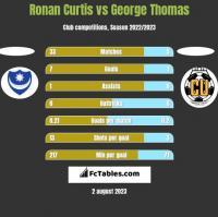 Ronan Curtis vs George Thomas h2h player stats