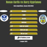 Ronan Curtis vs Harry Kyprianou h2h player stats