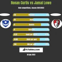 Ronan Curtis vs Jamal Lowe h2h player stats