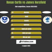 Ronan Curtis vs James Horsfield h2h player stats
