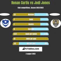 Ronan Curtis vs Jodi Jones h2h player stats