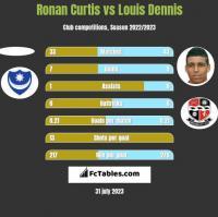 Ronan Curtis vs Louis Dennis h2h player stats