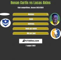 Ronan Curtis vs Lucas Akins h2h player stats