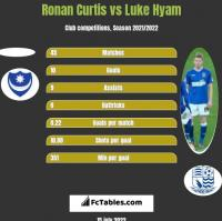 Ronan Curtis vs Luke Hyam h2h player stats